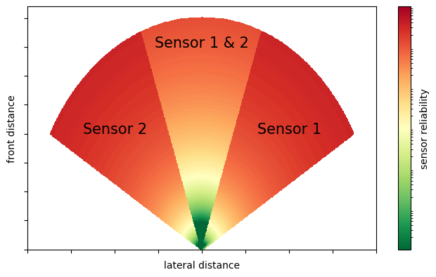 overlapping field of view of two sensors
