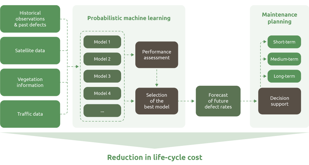 Reduction in life-cycle cost due to predictive maintenance